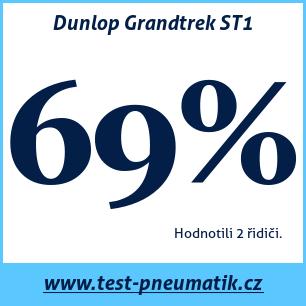 Test pneumatik Dunlop Grandtrek ST1