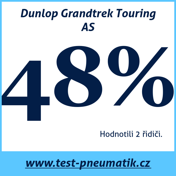 Test pneumatik Dunlop Grandtrek Touring AS