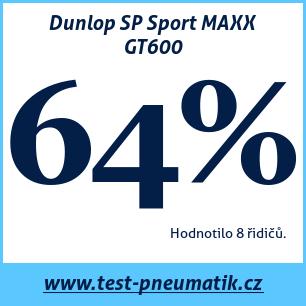 Test pneumatik Dunlop SP Sport MAXX GT600