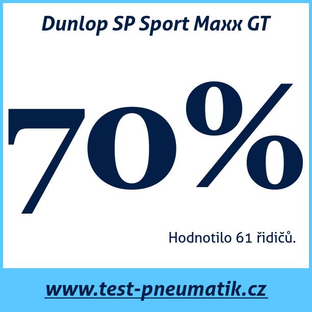 Test pneumatik Dunlop SP Sport Maxx GT