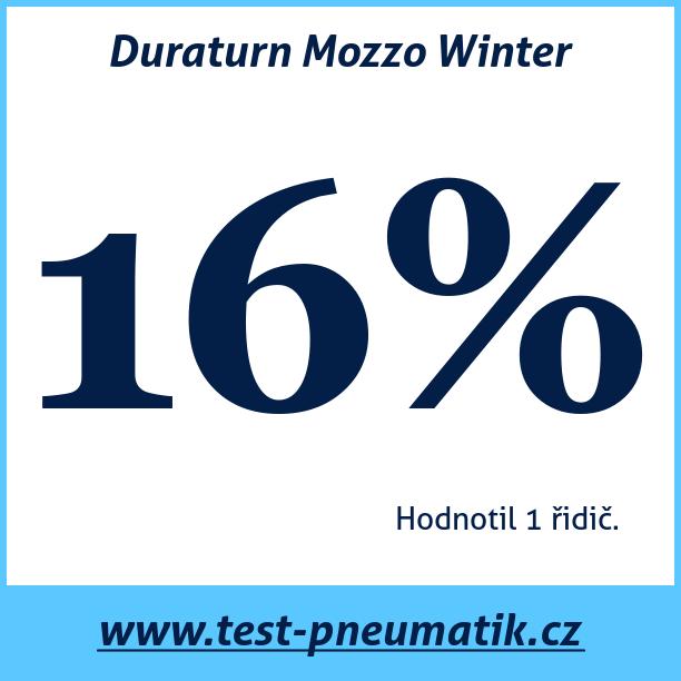 Test pneumatik Duraturn Mozzo Winter