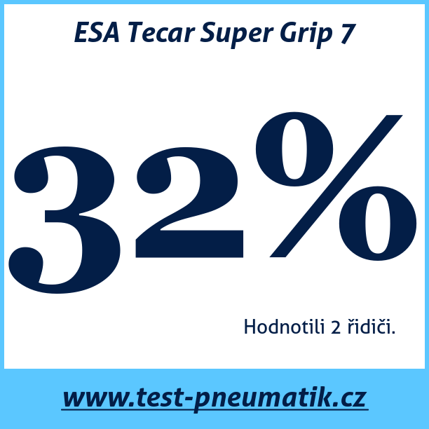 Test pneumatik ESA Tecar Super Grip 7