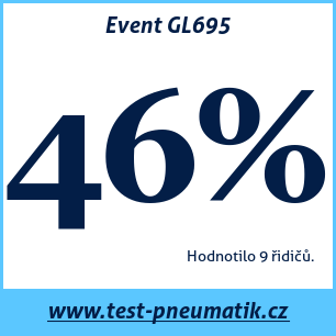 Test pneumatik Event GL695