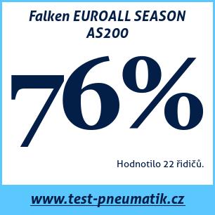 Test pneumatik Falken EUROALL SEASON AS200