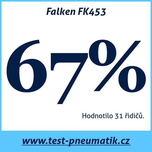 Test pneumatik Falken FK453