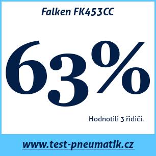 Test pneumatik Falken FK453CC