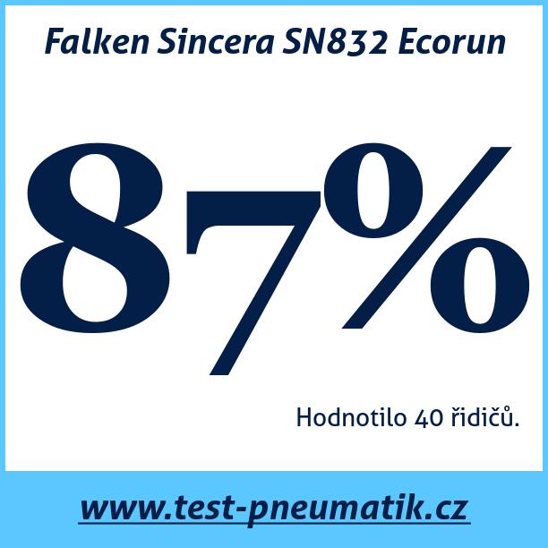 Test pneumatik Falken Sincera SN832 Ecorun