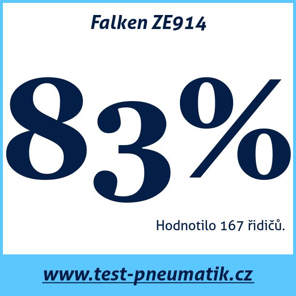 Test pneumatik Falken ZE914