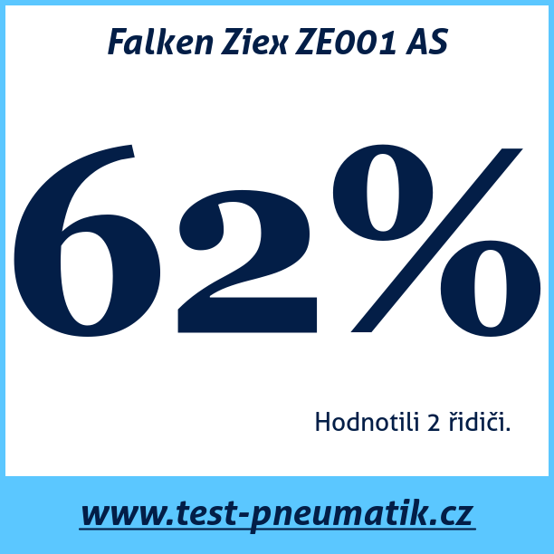 Test pneumatik Falken Ziex ZE001 AS