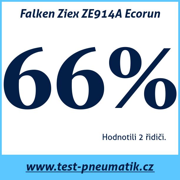 Test pneumatik Falken Ziex ZE914A Ecorun