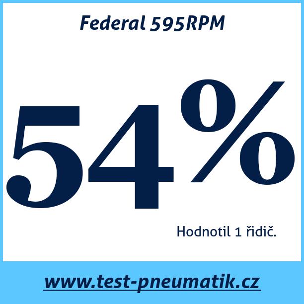 Test pneumatik Federal 595RPM