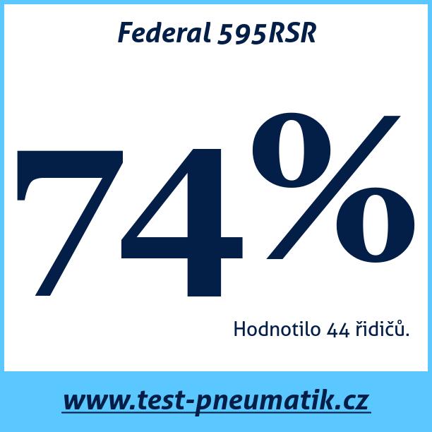 Test pneumatik Federal 595RSR
