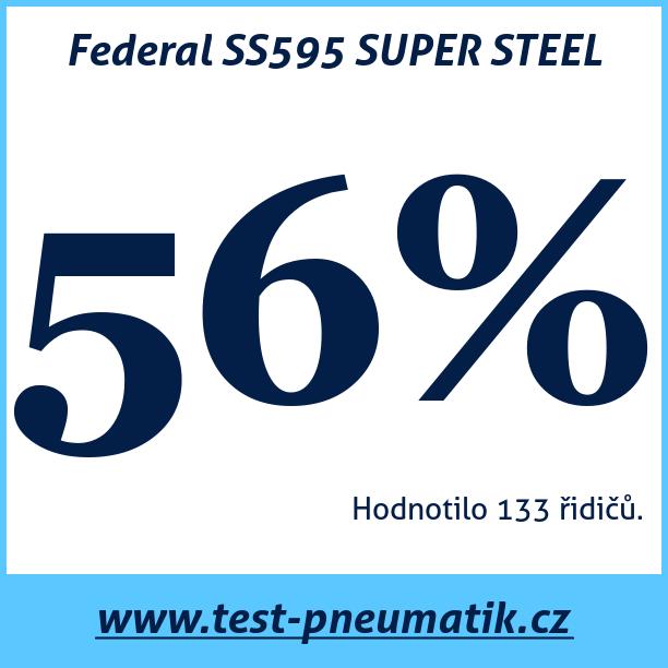 Test pneumatik Federal SS595 SUPER STEEL