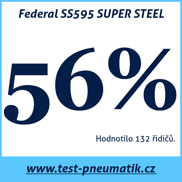 Test pneumatik Federal SS595 SUPER STEEL