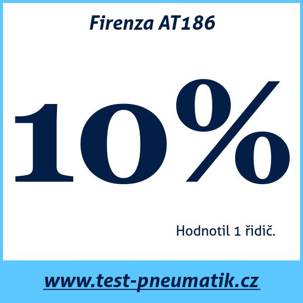 Test pneumatik Firenza AT186