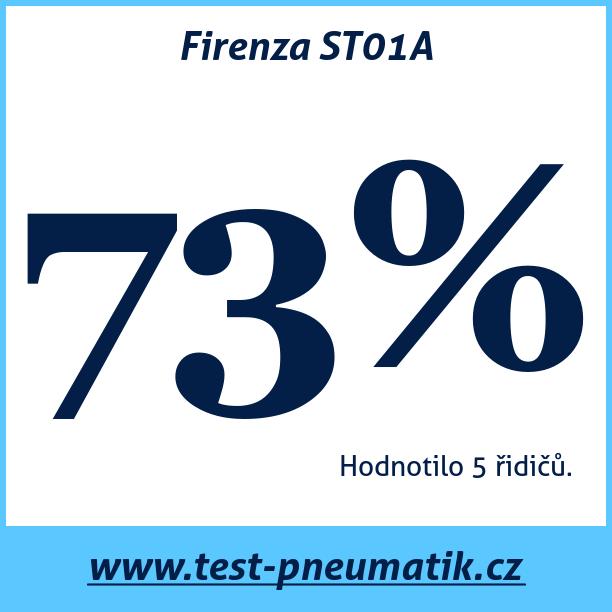 Test pneumatik Firenza ST01A