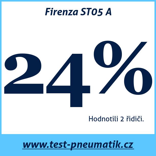 Test pneumatik Firenza ST05 A