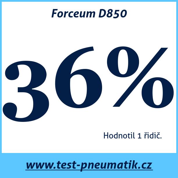 Test pneumatik Forceum D850