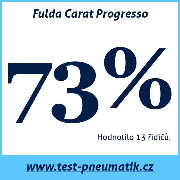 Test pneumatik Fulda Carat Progresso
