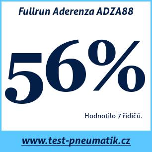 Test pneumatik Fullrun Aderenza ADZA88