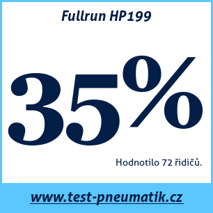 Test pneumatik Fullrun HP199