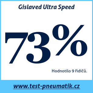 Test pneumatik Gislaved Ultra Speed