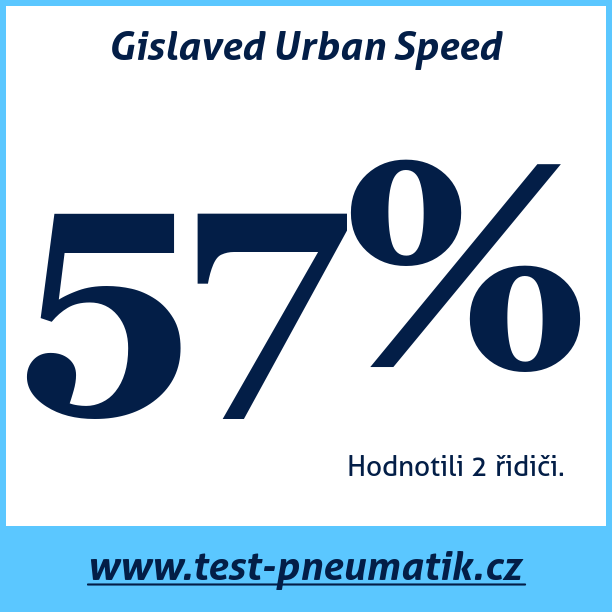 Test pneumatik Gislaved Urban Speed