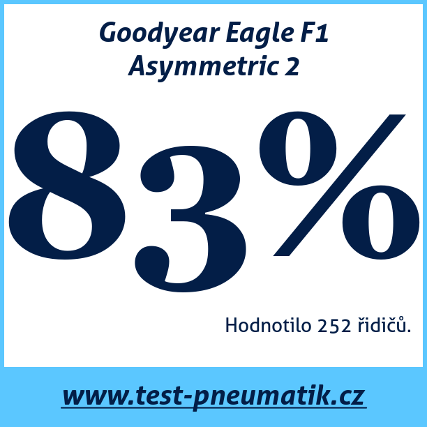 Test pneumatik Goodyear Eagle F1 Asymmetric 2