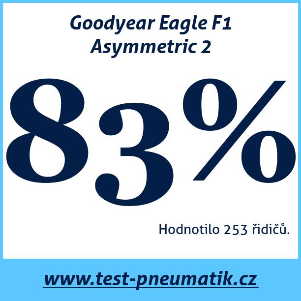 Test pneumatik Goodyear Eagle F1 Asymmetric 2