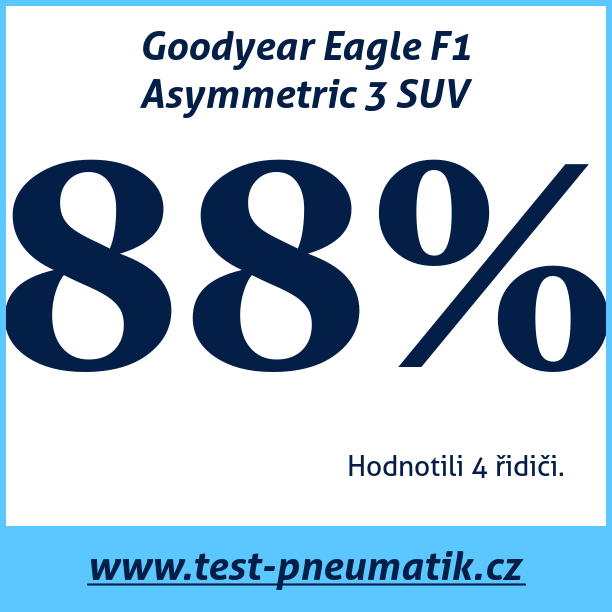 Test pneumatik Goodyear Eagle F1 Asymmetric 3 SUV