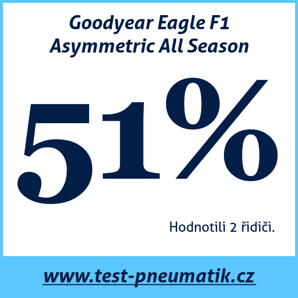 Test pneumatik Goodyear Eagle F1 Asymmetric All Season