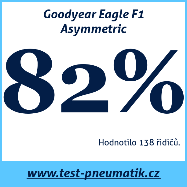 Test pneumatik Goodyear Eagle F1 Asymmetric