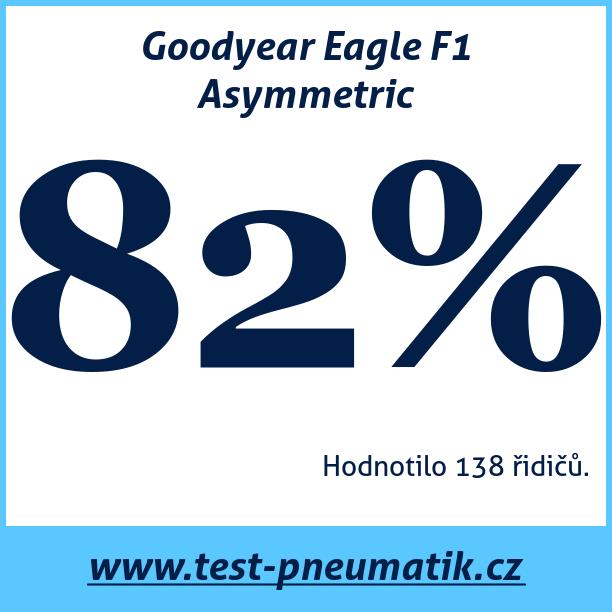 Test pneumatik Goodyear Eagle F1 Asymmetric