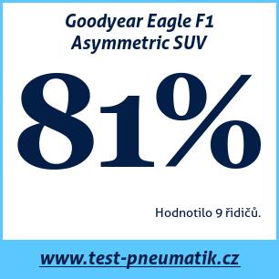 Test pneumatik Goodyear Eagle F1 Asymmetric SUV