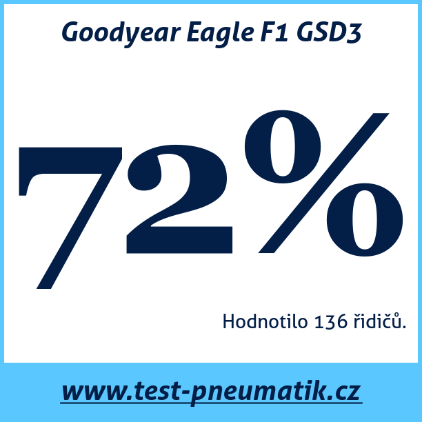 Test pneumatik Goodyear Eagle F1 GSD3