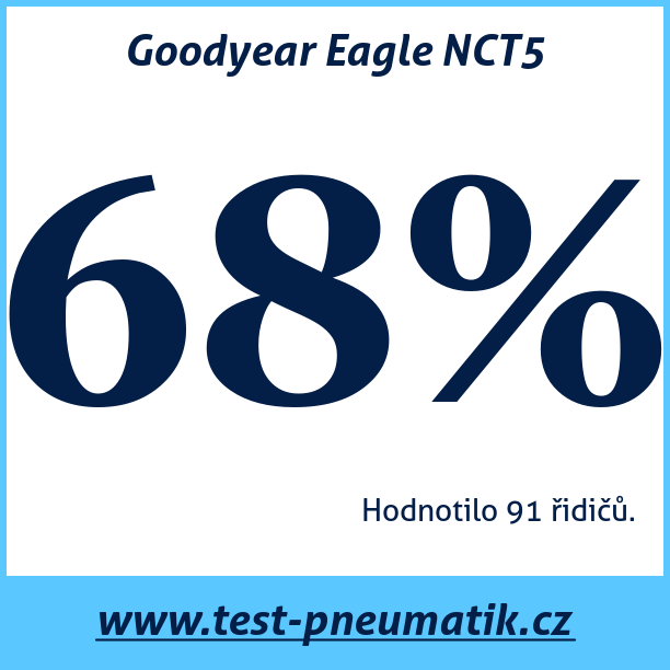 Test pneumatik Goodyear Eagle NCT5