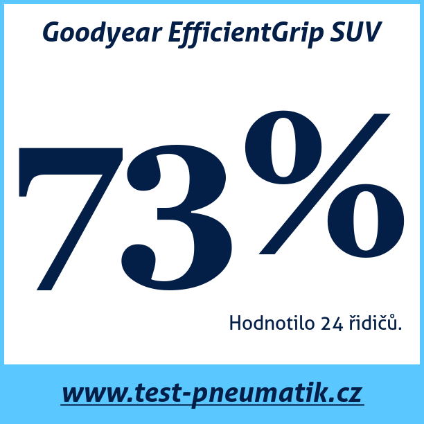 Test pneumatik Goodyear EfficientGrip SUV