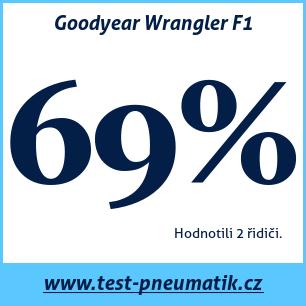Test pneumatik Goodyear Wrangler F1