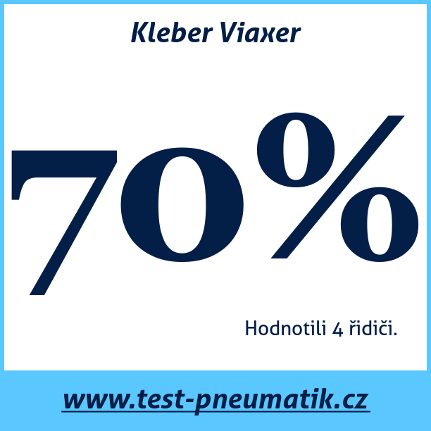 Test pneumatik Kleber Viaxer