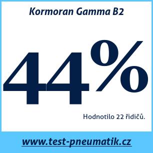 Test pneumatik Kormoran Gamma B2