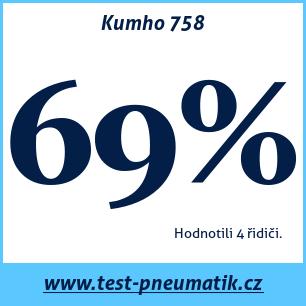 Test pneumatik Kumho 758