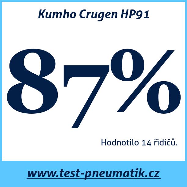 Test pneumatik Kumho Crugen HP91