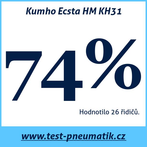 Test pneumatik Kumho Ecsta HM KH31