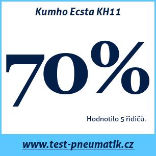 Test pneumatik Kumho Ecsta KH11