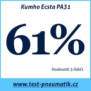 Test pneumatik Kumho Ecsta PA31