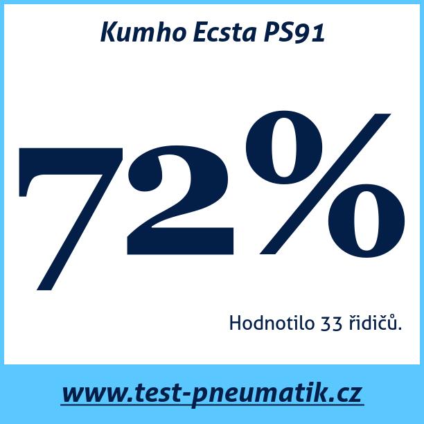Test pneumatik Kumho Ecsta PS91