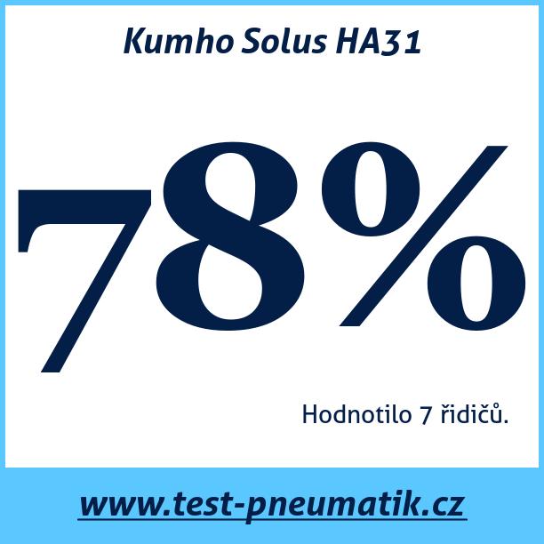 Test pneumatik Kumho Solus HA31