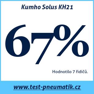 Test pneumatik Kumho Solus KH21