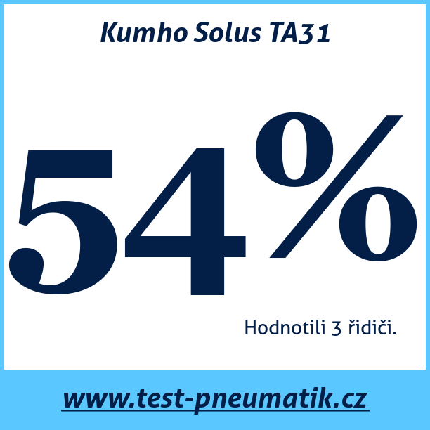 Test pneumatik Kumho Solus TA31