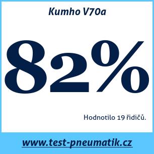Test pneumatik Kumho V70a